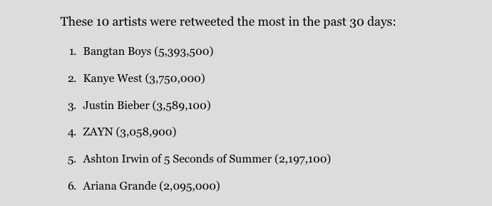 BTS supera vários artistas americanos como o grupo com mais RTs e menções no Twitter