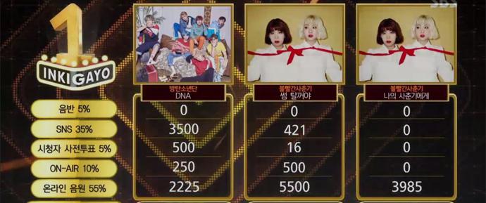 """[NEWS] BTS conquista 10ª  vitória e segundo Triple Crown com """"DNA"""" no Inkigayo."""